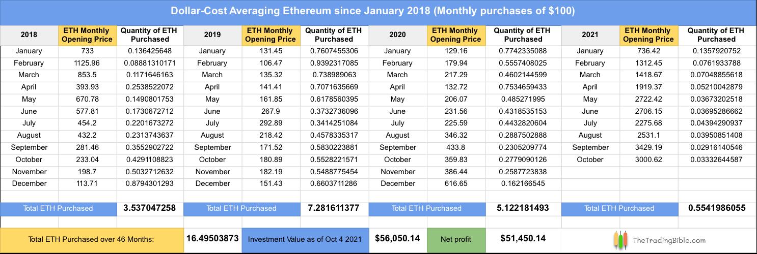 Dollar-Cost Averaging Ethereum Example