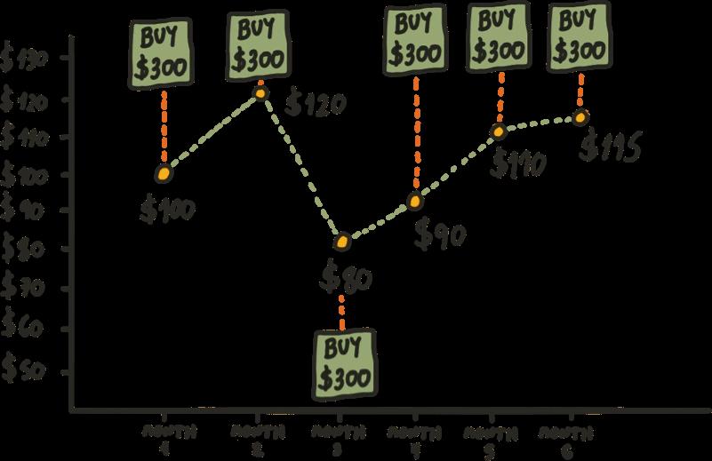 Dollar Cost Averaging Explained