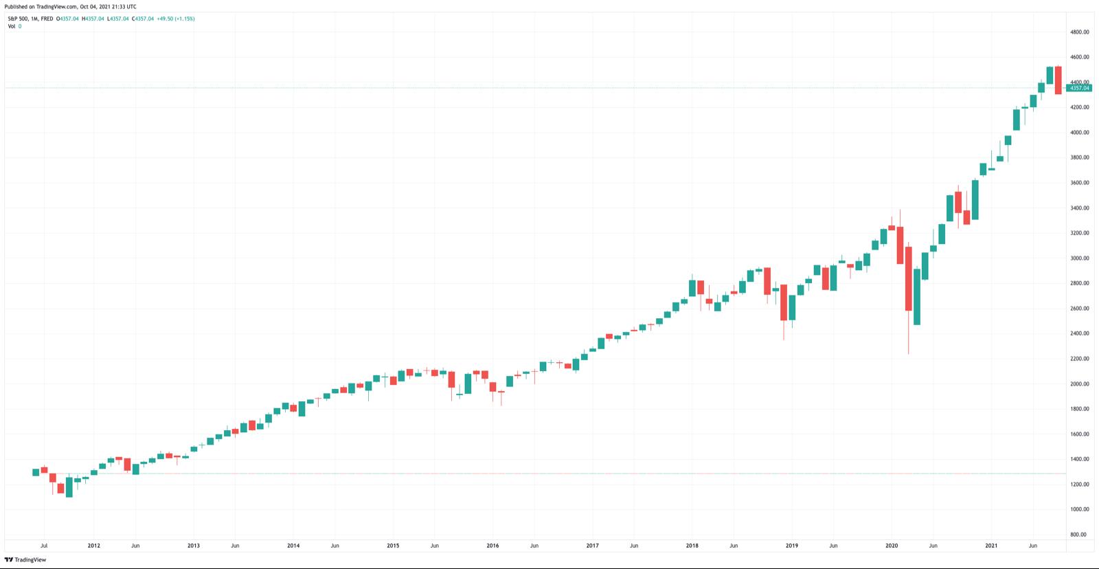 Dollar-Cost Averaging Index Example