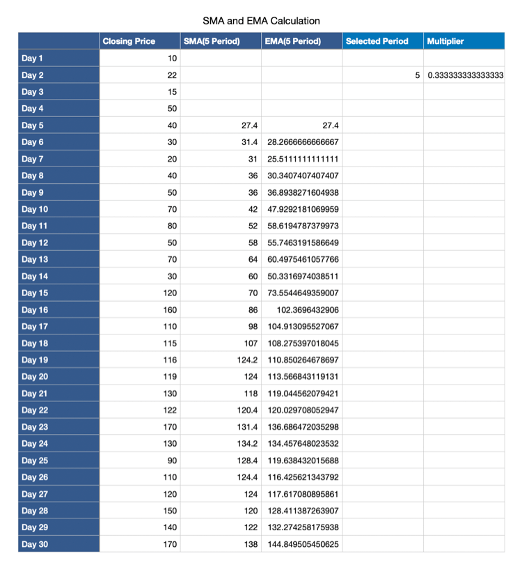 Data Table for Exponential Moving Average