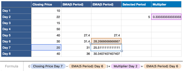Exponential Moving Average formula in Table