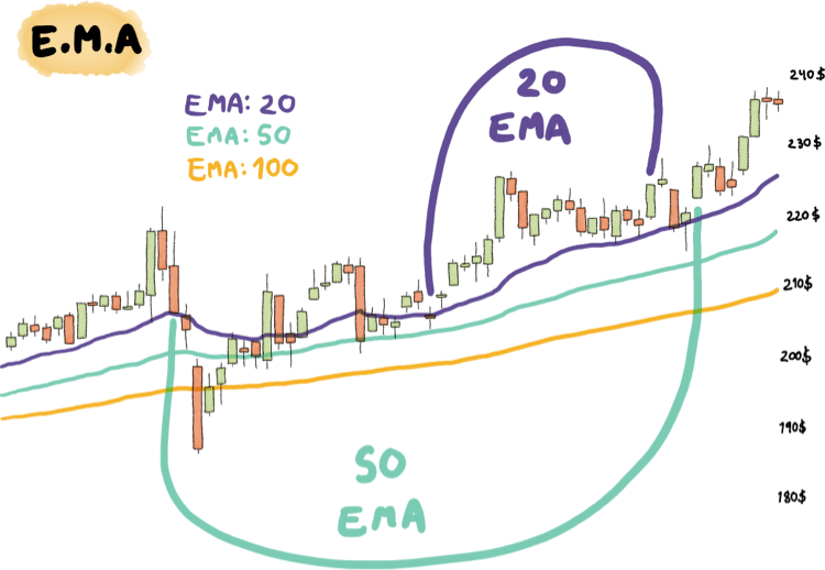 Exponential Moving Average (EMA) Example