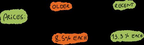 EMA Price Weighting Example