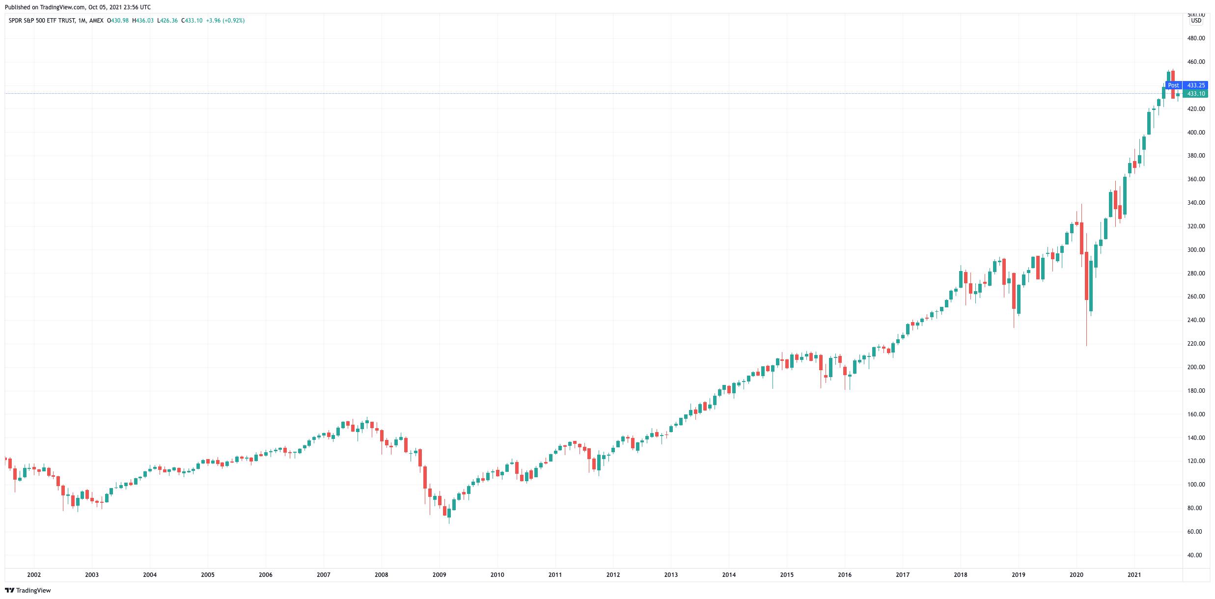 SPY ETF price chart