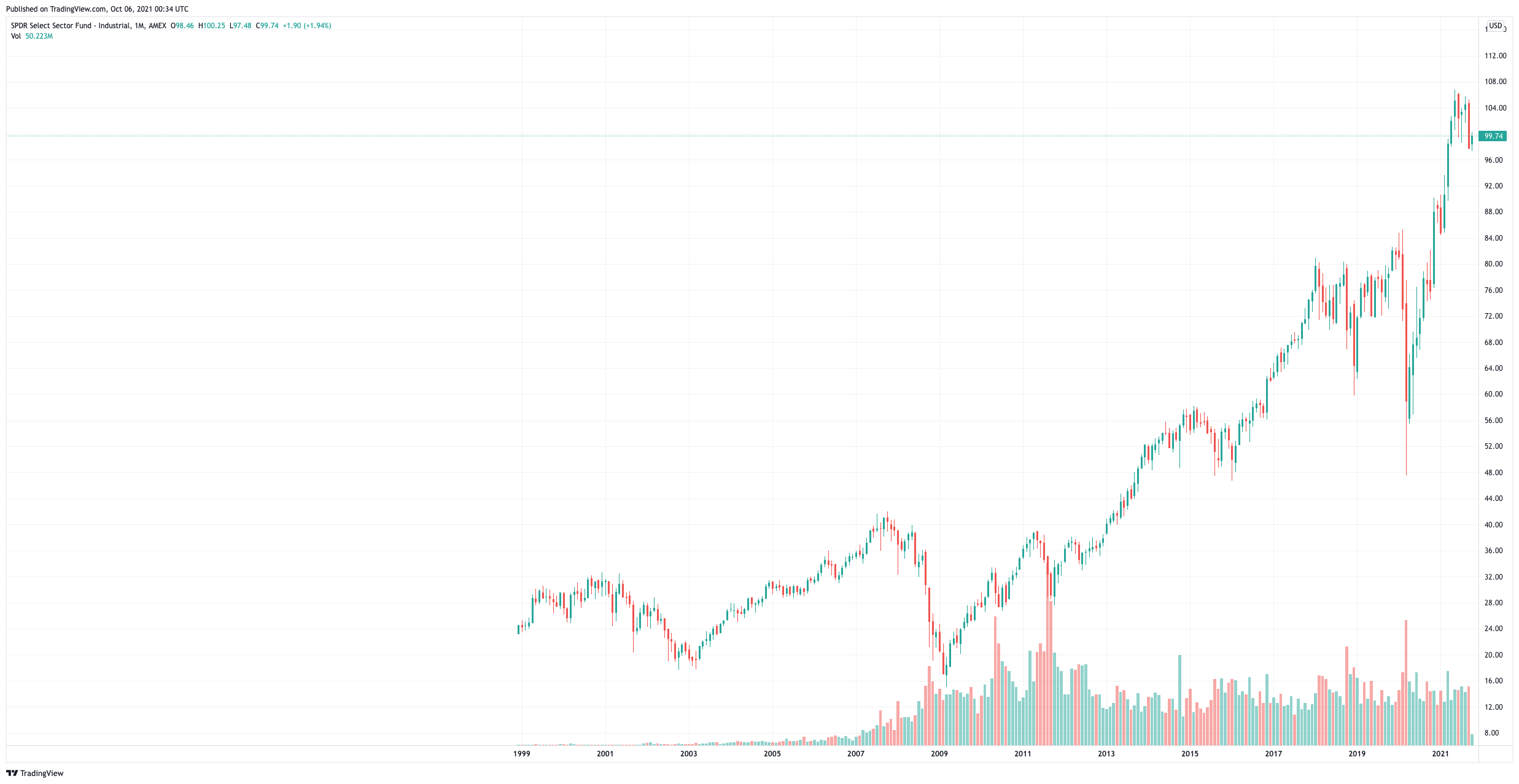 XLI ETF Price Chart