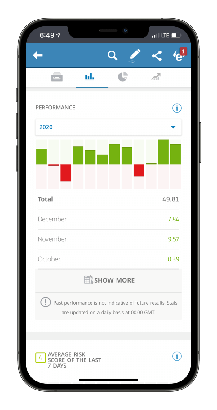eToro Mobile Copy Trading Performance