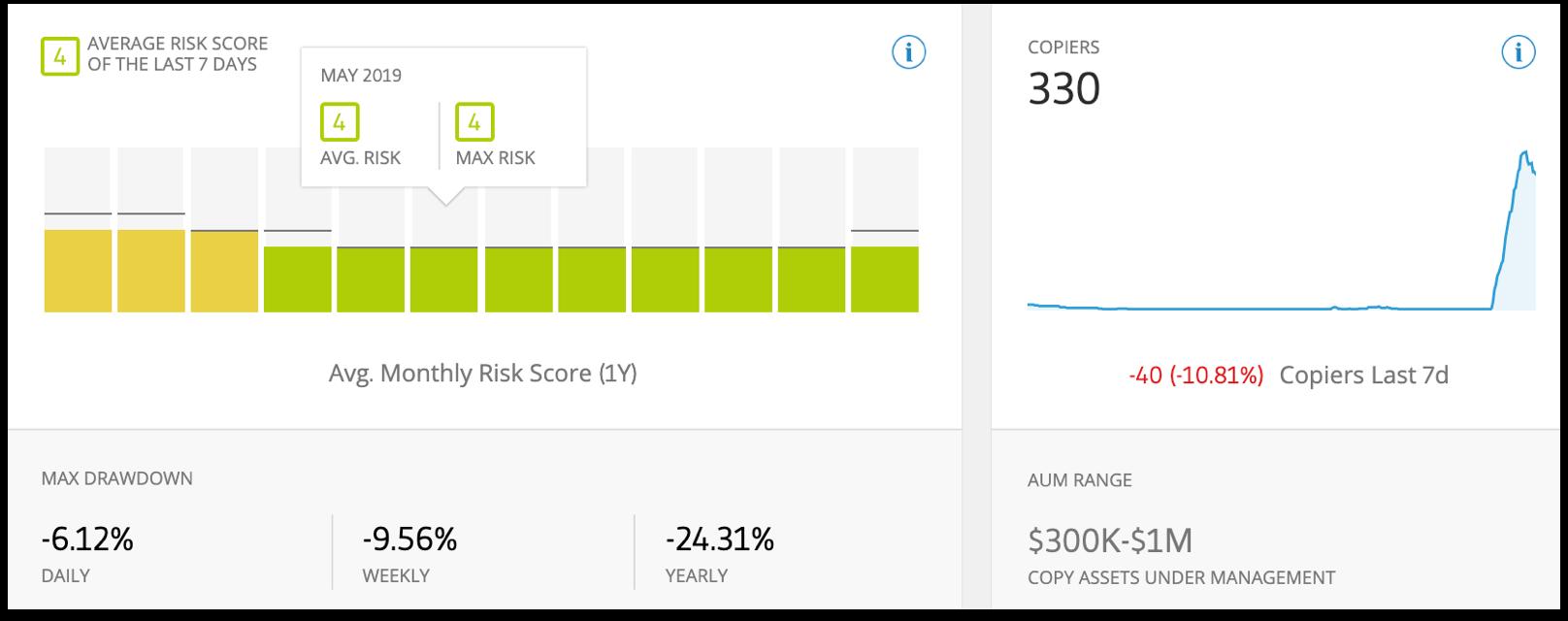 eToro trader's risk scoree