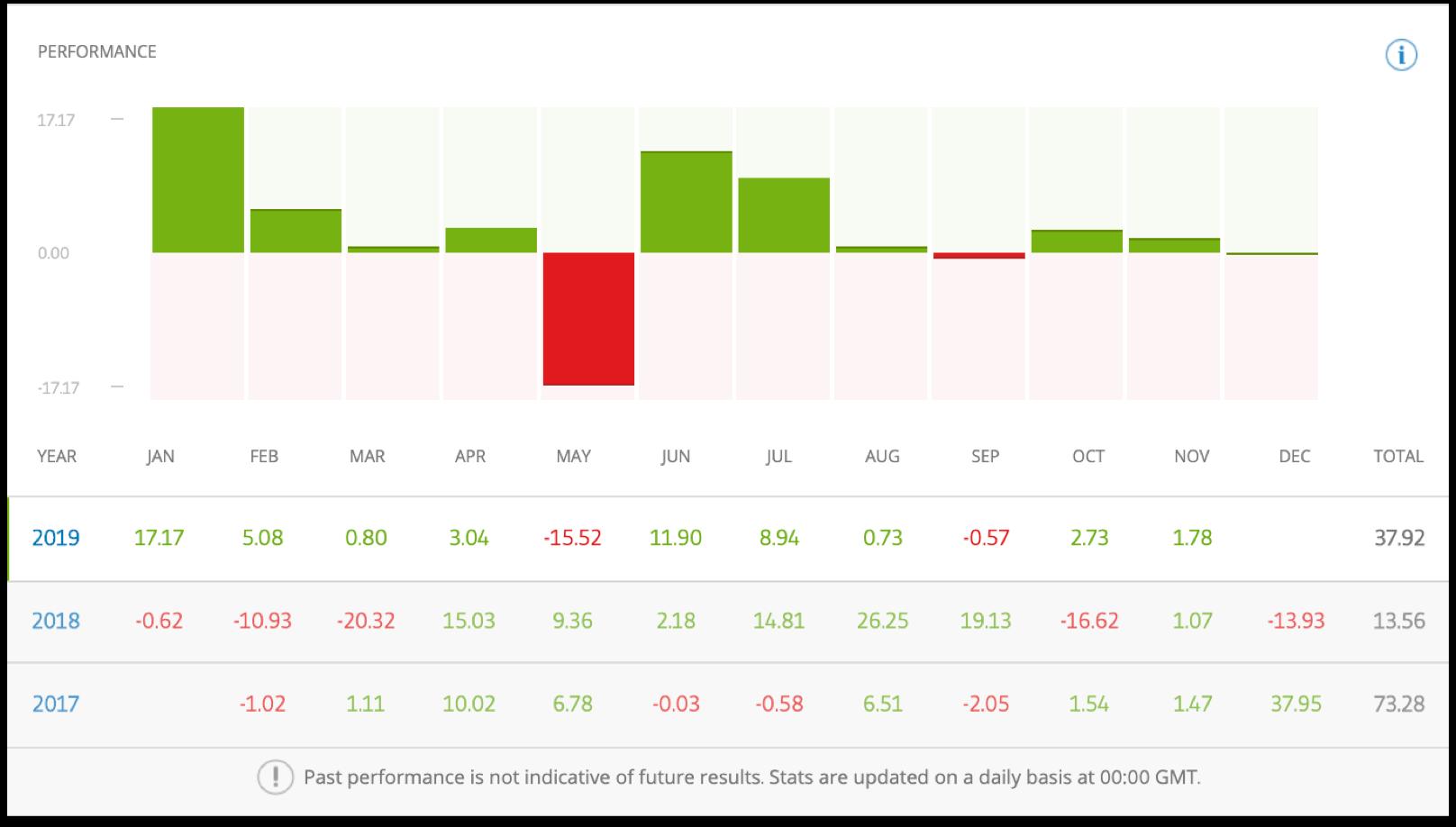 eToro Traders Monthly Performance