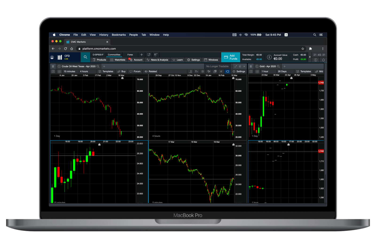 CMC Markets Multi-Chart Web View