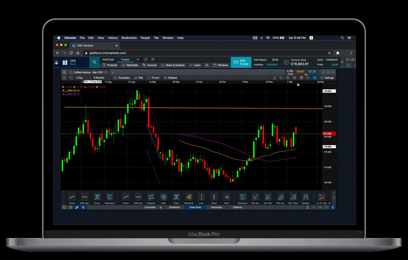 CMC Markets Web Charting Tools